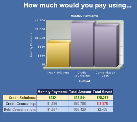 credit card debt paid with credit solutions