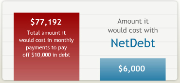 NetDebt 100% Online Debt Settlement