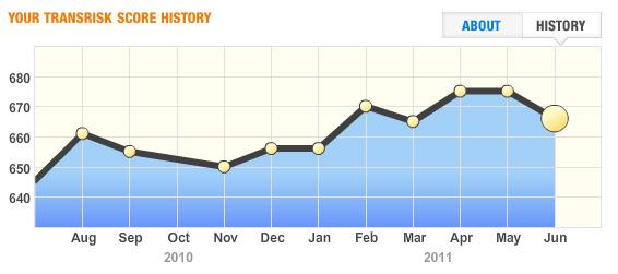 Transunion credit score history